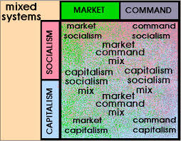 classification of economic systems