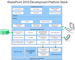 sharepoint workflow templates download welcome to the microsoft sharepoint 2010 sdk microsoft docs