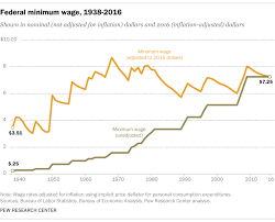 Federal Pay Raise 2017 Chart 5 Facts About The Minimum Wage Pew Research Center