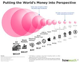The Bitcoin Economy In Perspective