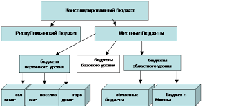 Государственный бюджет и бюджетная Система курсовая загрузить Государственный бюджет и бюджетная Система курсовая
