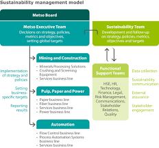 management model sustainability management sustainability  management model