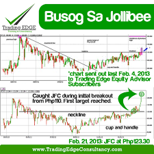 Busog Sa Jollibee Trading Edge Consultancy