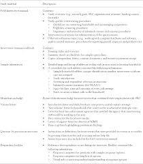 structuur essay voorbeeld cv