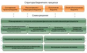 Сметное финансирование бюджетных учреждений курсовая