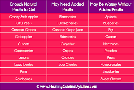 Pectin Content Of Fruits Chart Questions Answered Is Pectin Healthy Healing Cuisine By
