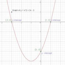 y intercepts for y x 2 2x 3