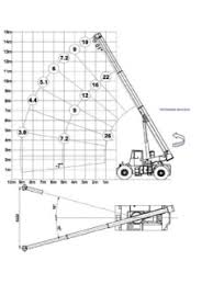 Pick Carry Cranes Specifications Cranemarket Page 3