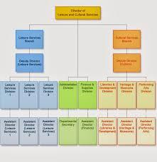 Burger King Organizational Structure Chart 10 Best