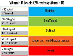 Optimal Vitamin D Level Chart Vitamin D Levels Vitamin D Deficiency Vitamin D3