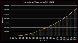 Halo Charts Spartan Rank Experience Charts And Graphs Halo