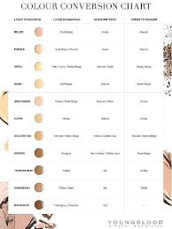 Bare Minerals Foundation Shades Chart Bare Minerals Shade Conversion Chart Best Picture Of Chart