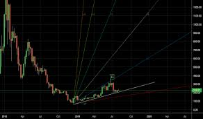 Swiftcoin Price Chart Trader Swiftcoin Trading Ideas Charts Tradingview