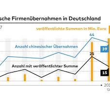 Know How Chinas Unternehmen Auf Einkaufstour In Deutschland Welt