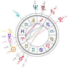 Aries Birth Chart Aries Rooney Mara Astrology And Birth Chart