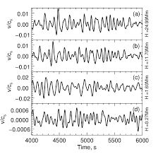 Speed Vs Velocity Plots Of Velocity Sound Speed Vs Time For Different Heights