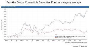 Room for growth' in convertibles sector | Expert Investor Europe