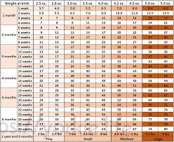6 Month Old Weight Chart 68 Studious Baby Weight Chart For 6 Months