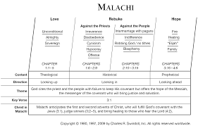 Nehemiah Timeline Chart Book Of Malachi Overview Insight For Living Ministries