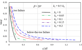 New Perspective On Seismic Slope Stability Analysis