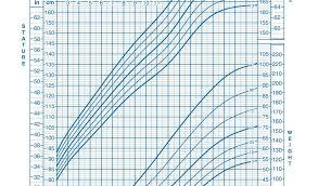Infant Bmi Percentile Chart Infant Bmi Percentile Chart Template Easybusinessfinance Net