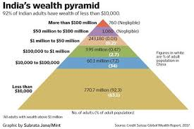Where Are You In Indias Wealth Distribution