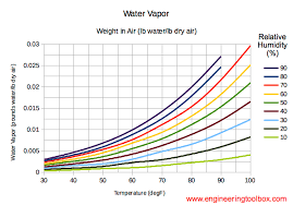 Relative Humidity And Temperature Chart Water Vapor In Air