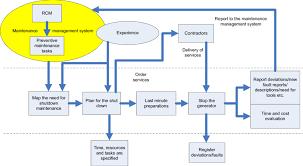 Work Flow For Shutdown Maintenance Download Scientific