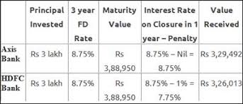 Why You Should Not Withdraw Your Fixed Deposits Prematurely