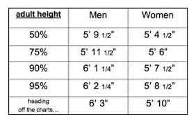 Height Percentile Chart Girl 65 Precise Baby Height Percentile