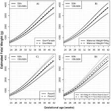 Antenatal Growth Chart Centile Lines Prb Nichd Fetal Growth Standard Bioinformatics And