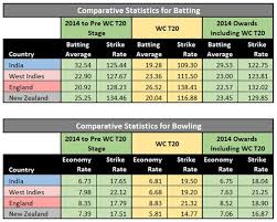 Bowling Average Chart Whose T20 World Cup Is It Anyway Fuzzy Logix