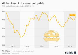 What Is A Price Chart Chart Global Food Prices On The Uptick Statista