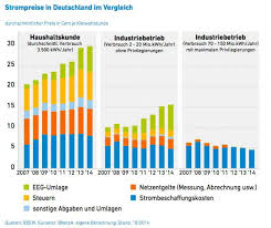 Charts 2007 Deutschland Energy Investing Green Energy Fails In Germany Comparing