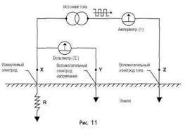 Отчет по практике Техническая эксплуатация и обслуживание  2 3 Методы измерения сопротивления заземления