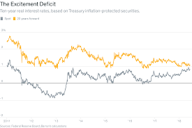 Long Term Rate Outlook Is Surprisingly Tame Barrons