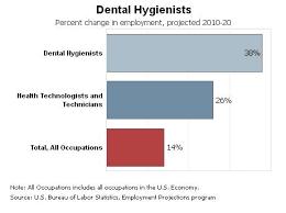 Dental Hygiene Salary Under Fontanacountryinn Com