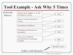 Root Cause Analysis Template Enchanting Root Cause Analysis Template Metalrus