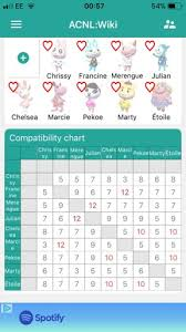 How Do The Compatibility Charts Work On The Animal Crossing