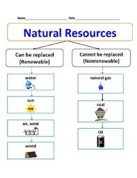 Natural Resources Chart Renewable Energy For Kids Science
