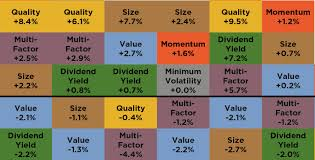 Factor Chart No This Is Not An Ugly Chart On Factor Investing