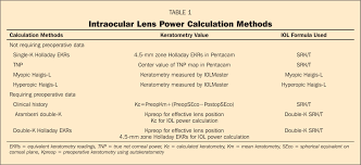 lens calculation formula images guru intraocular power calculations house wiring plans electrical starter wiring