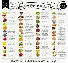 Calorie Chart For All Food Groups Calories And Protein Chart In 2019 Healthy Eating Protein