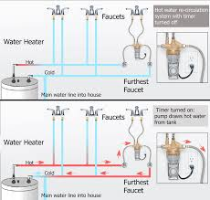how to wire water heater for volts contactors acircmiddot recirculation system hot water circulation system