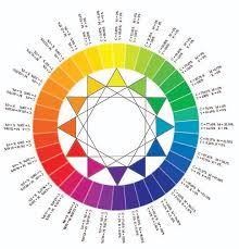 Color Wheel Discovering The Design World