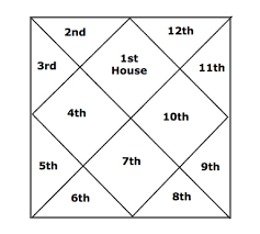 Free Birth Chart East Indian Style How To Read Your Jyotish Chart In Five Easy Steps
