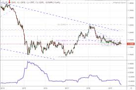 Eur Usd Historical Chart Eurusd At The Crossroads Of Most Critical Volatility Lines