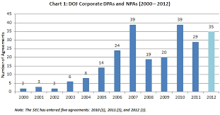 Gibson Dunn 2012 Year End Update On Corporate Deferred