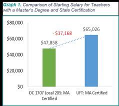 The Path To Salary Parity In Early Childhood Education