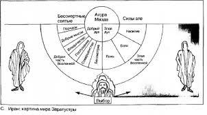 КАРТИНА МИРА это что такое КАРТИНА МИРА определение Психология НЭС Иран картина мира Заратустры